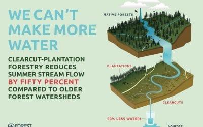 Drinking Water – OPB, Oregon, Pro Publica